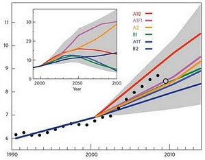 IPCC Climate Projection Graph