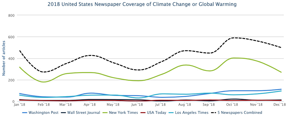 Activities :: Media Monitoring of Climate Change or Global Warming